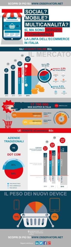 infografica-ecommerce-italia-2015