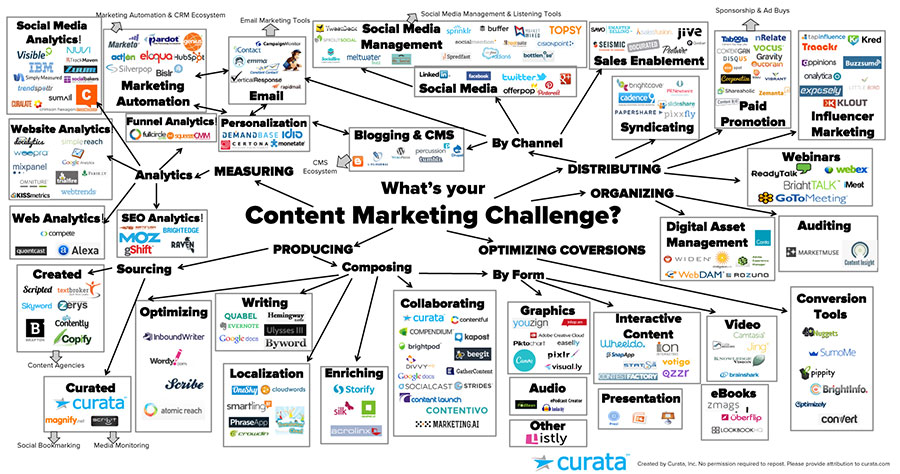 content-marketing-landscape