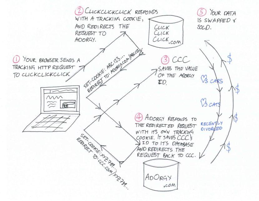 Cos'è e come funziona il Cookie Syncing, la magia delle DMP