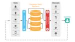 Cos'è una Customer Data Platform e come funziona?