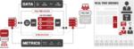 Quali sono le differenze fra RTB, Programmatic Direct e Private Marketplace