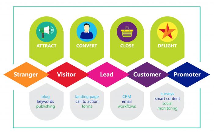 Inbound Marketing, la metodologia più efficace per fare business online
