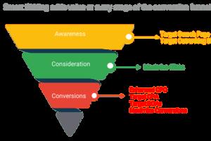 Le 2 strategie migliori per le campagne Google, ma che probabilmente non avete mai usato