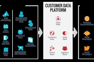 Perché le Customer Data Platform (CDP) sono il futuro del marketing