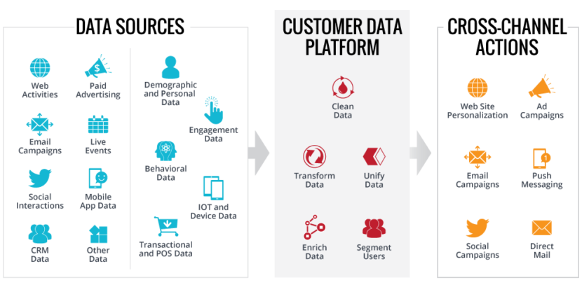 Perché le Customer Data Platform (CDP) sono il futuro del marketing