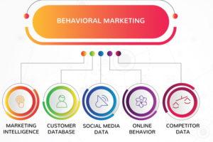 Il Marketing Data-Driven basato sui dati comportamentali è alla portata di tutte le aziende?